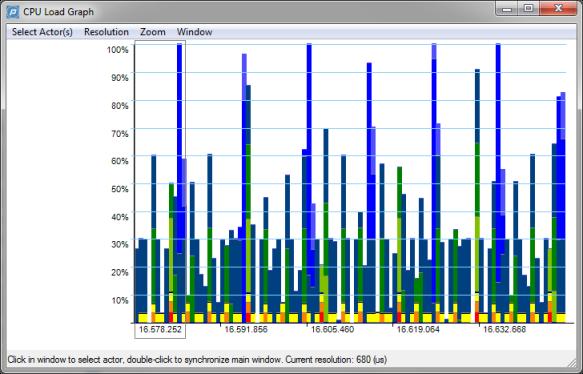 CPU Load Graph