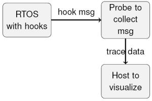FreeRTOS Trace Probe Concept