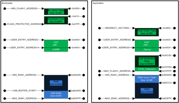 Bootloader and Application Memory Mapping