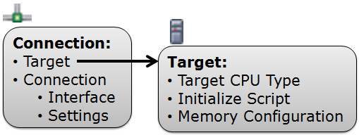 System with Connection and Target
