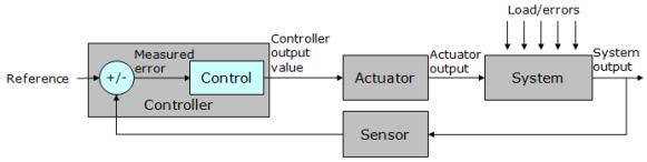 Closed Loop Controller