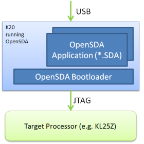 OpenSDA Block Diagram