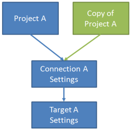 Shared Connection and Target Settings