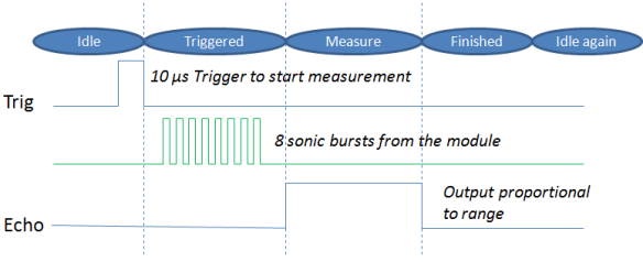Timing and State Diagram