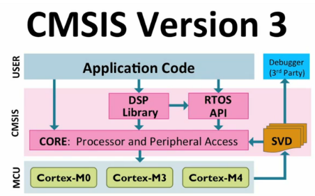 CMSIS Version 3 Block Diagram (Source: Arm.com)