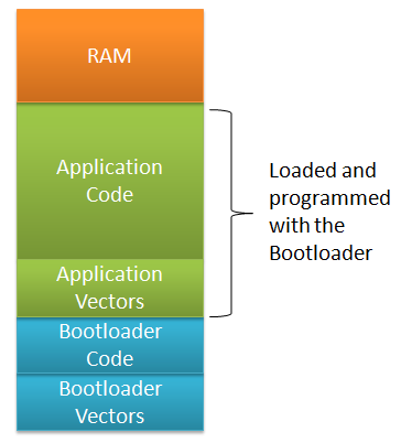 Bootloader and Application Memory Map