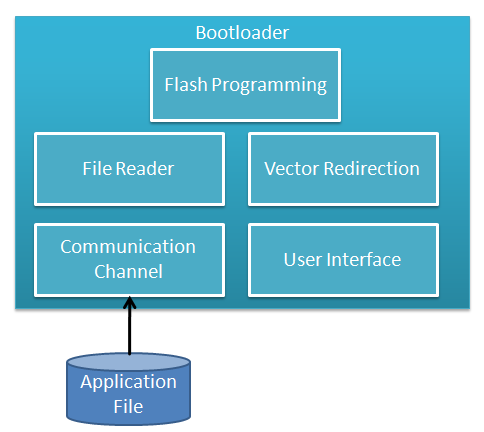 Bootloader System Block Diagram