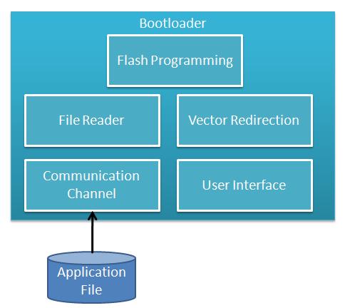 Bootloader System Block Diagram