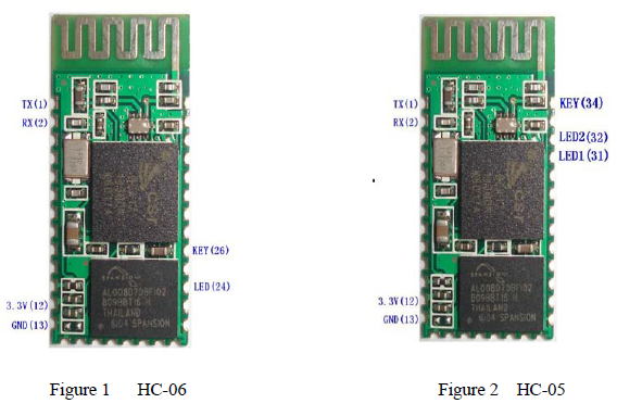 HC-06 and HC-05 (Source Wavesen Data Sheet)