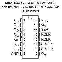 SN74HC594 Package
