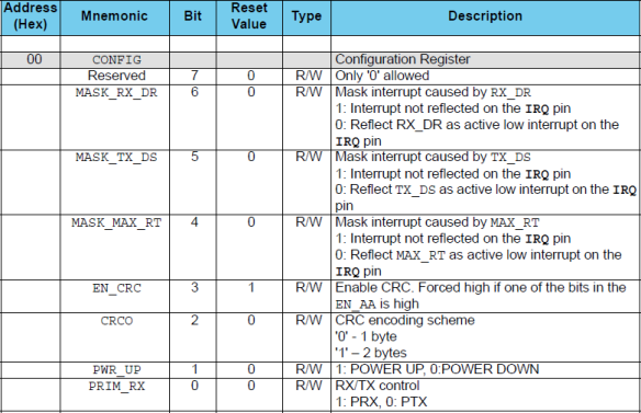 CONFIG Register (Source: nRF24L01P Data Sheet)