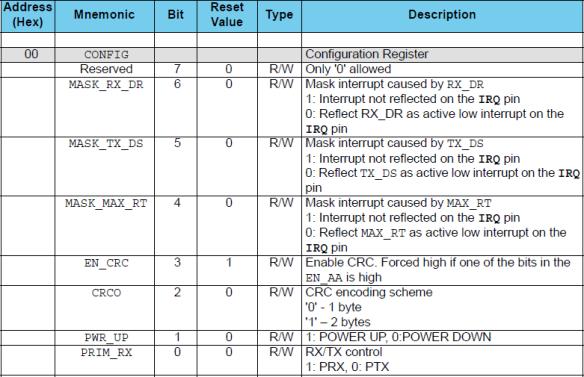 CONFIG Register (Source: nRF24L01P Data Sheet)