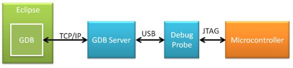 GDB with GDB Server