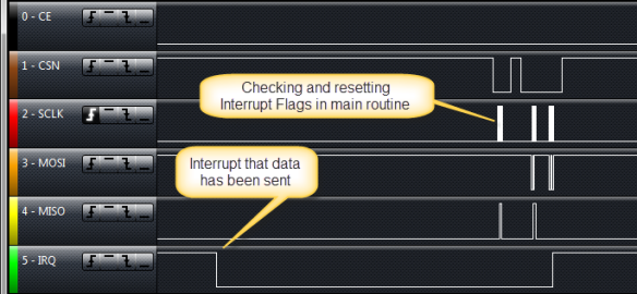 Interrupt after data has been sent