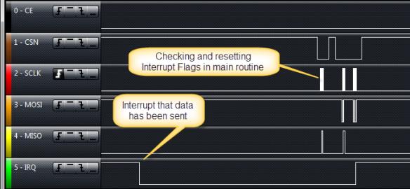 Interrupt after data has been sent