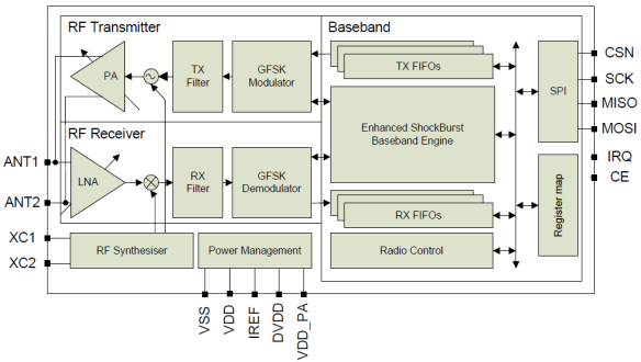 nRF24L01 Block Diagram