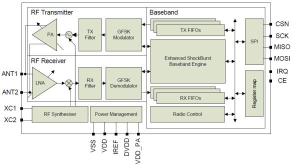 nRF24L01 Block Diagram