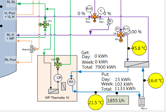 Solar Buffer Cooling