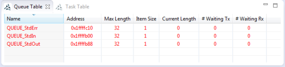 FreeRTOS Queue Table View