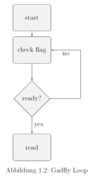 LaTeX Example Flow Diagram