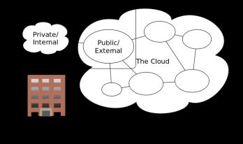 Cloud Computing Types (Source: Wikipedia)