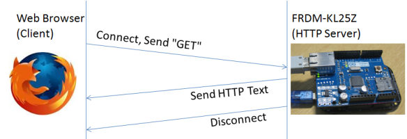 HTTP GET Request