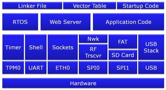 Application Block Diagram