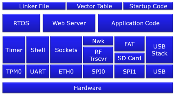 Application Block Diagram