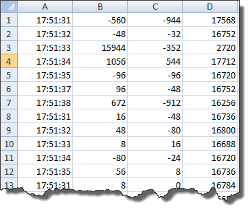 Data imported in Excel