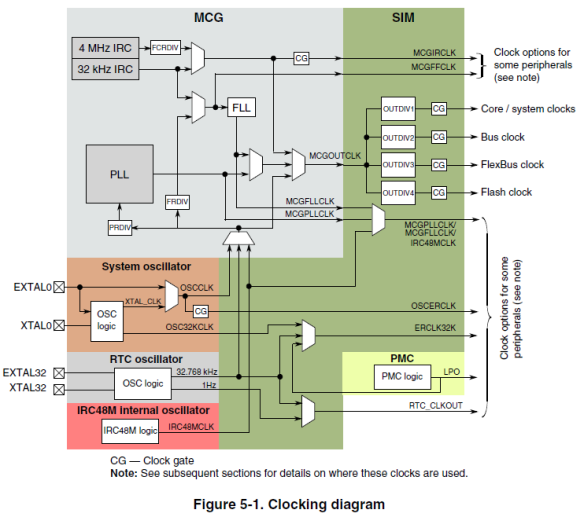 K64F clocking diagram (Source: Freescale K64F Reference Manual)