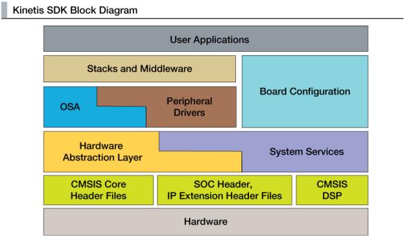 Kinetis SDK Block Diagram (Source: Freescale web site)