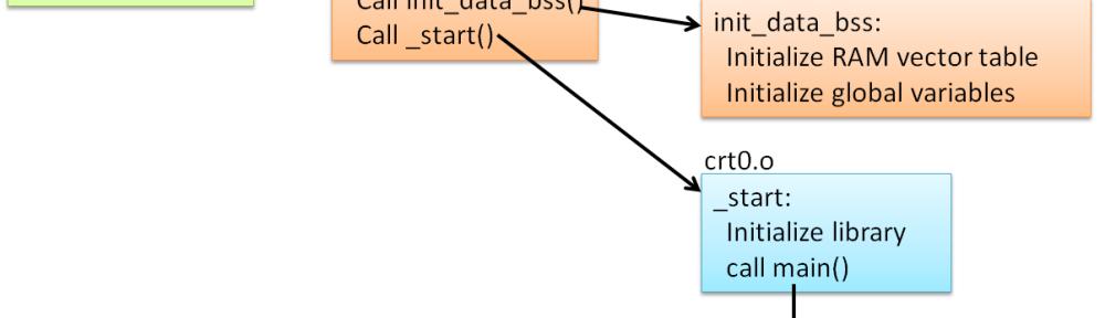 Standard Startup Sequenc