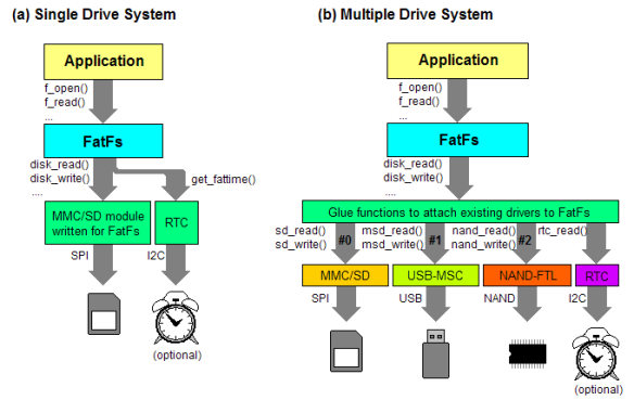 FatFS Drive System (Source http://elm-chan.org/fsw/ff/en/appnote.html)