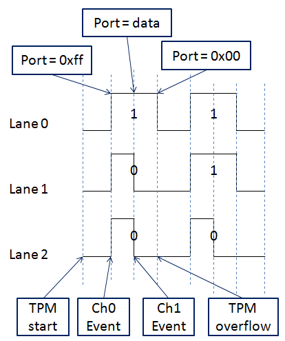 WS2812 Protocol with Data and Timers