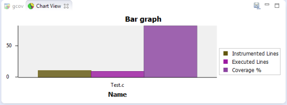 Bargraph View