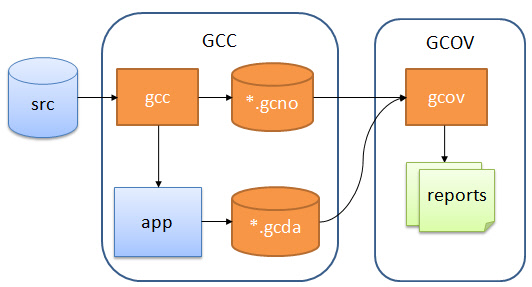 General gcov Flow