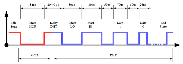 using the dht11 dht22 temperature humidity sensor a frdm dht11 timing diagram source tinusaur org projects
