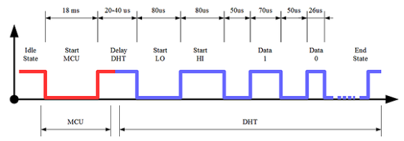 DHT11 Timing Diagram (Source: http://tinusaur.org/projects/tinudht/)