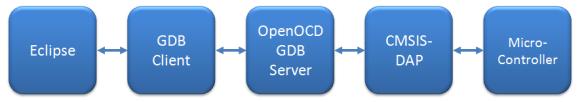 OpenOCD GDB Debug Chain