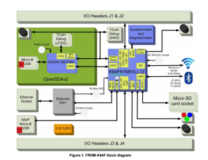 K64F block diagram
