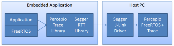 Percepio and FreeRTOS Trace Block Diagram