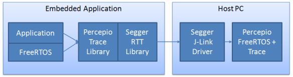 Percepio and FreeRTOS Trace Block Diagram