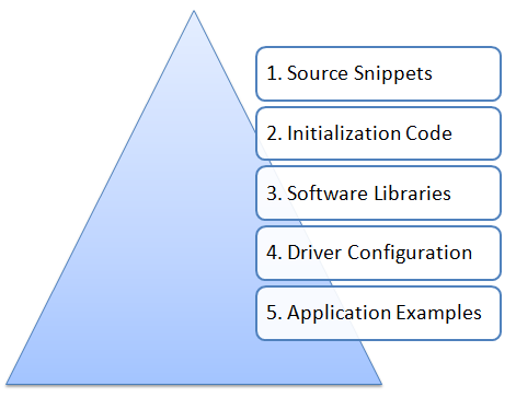 Application Development Helper Pyramid