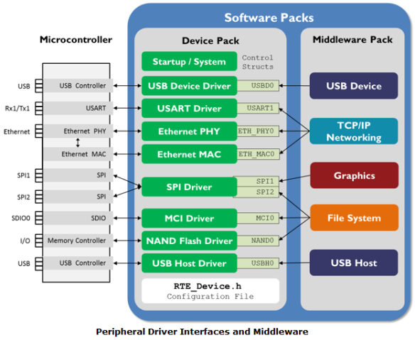CMSIS-Driver Software Packs