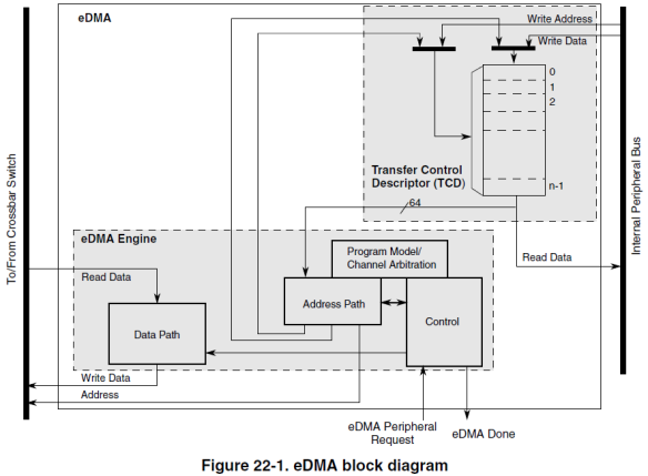 eDMA Block Diagram