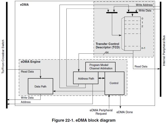 eDMA Block Diagram