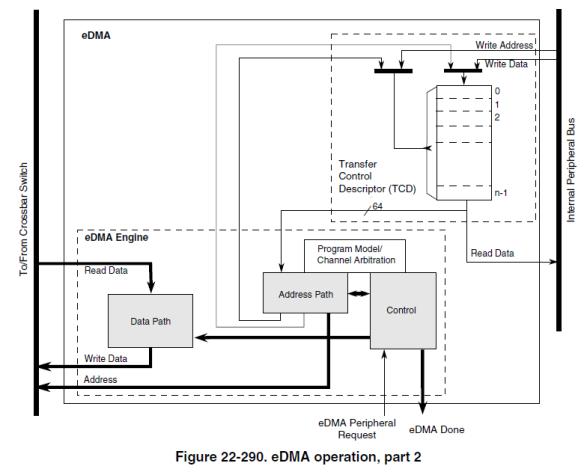 eDMA Operation, Part 2