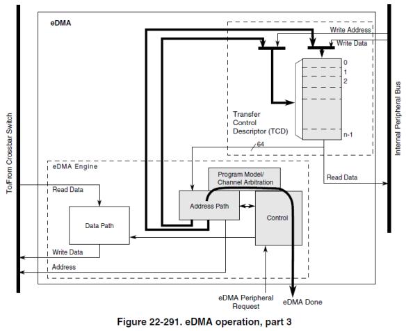 eDMA operation, Part 3