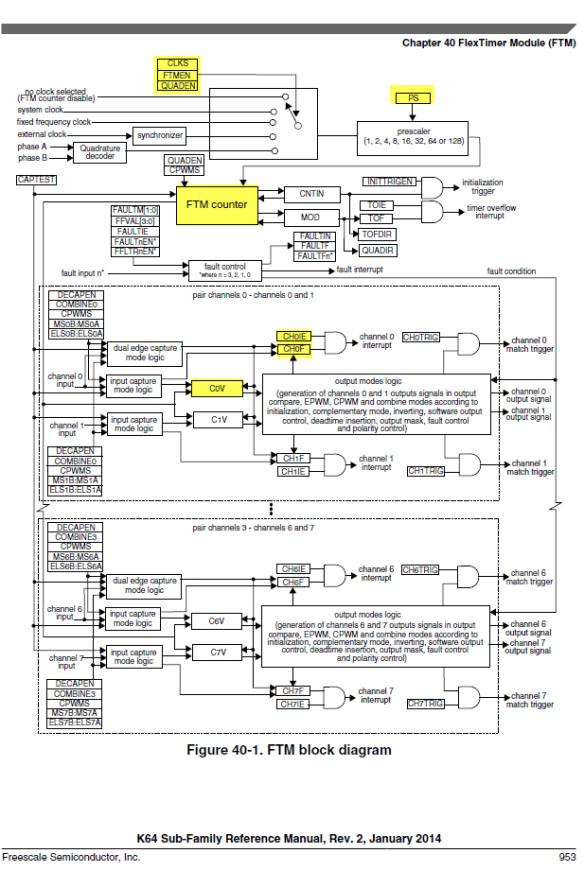 FTM Block Diagram