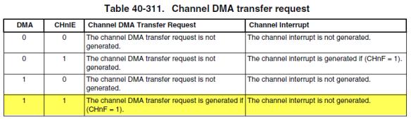 FTM DMA Request